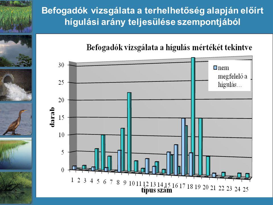 Befogadók vizsgálata a terhelhetőség alapján előírt hígulási arány teljesülése szempontjából