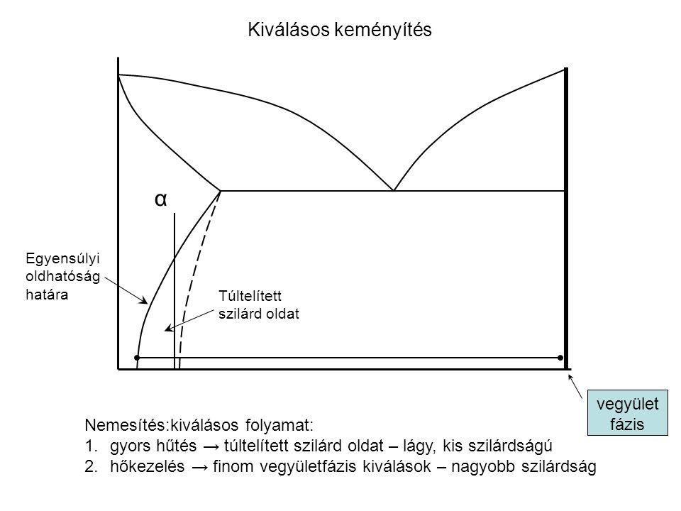 α Kiválásos keményítés vegyület fázis Nemesítés:kiválásos folyamat: