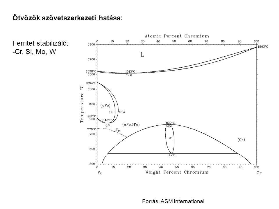 Ötvözők szövetszerkezeti hatása: