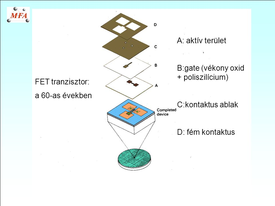 A: aktív terület B:gate (vékony oxid + poliszilícium) C:kontaktus ablak. D: fém kontaktus. FET tranzisztor:
