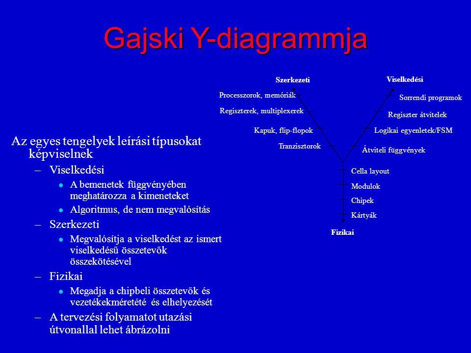 Gajski Y-diagrammja Az egyes tengelyek leírási típusokat képviselnek