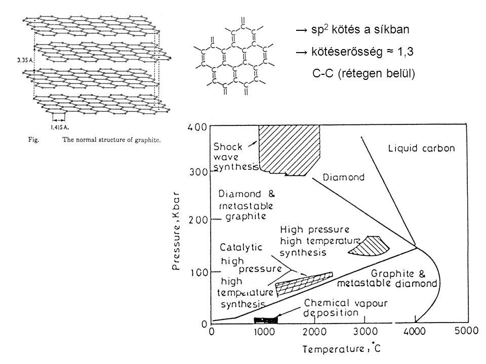 → sp2 kötés a síkban → kötéserősség ≈ 1,3 C-C (rétegen belül)