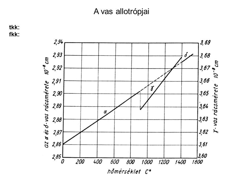 A vas allotrópjai tkk: fkk: