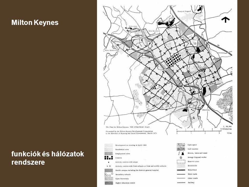 Milton Keynes funkciók és hálózatok rendszere