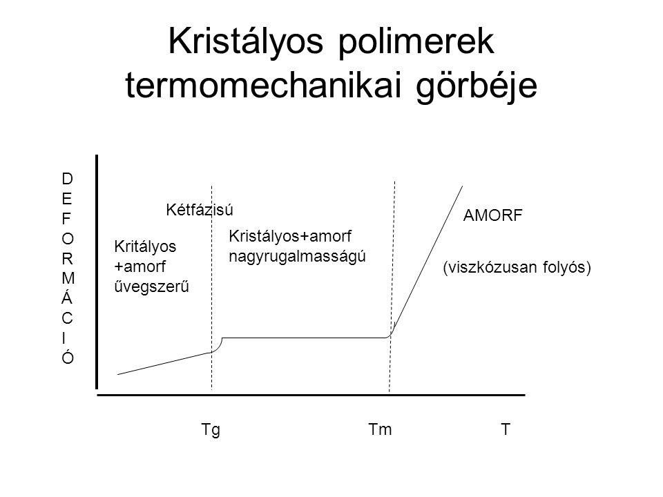 Kristályos polimerek termomechanikai görbéje