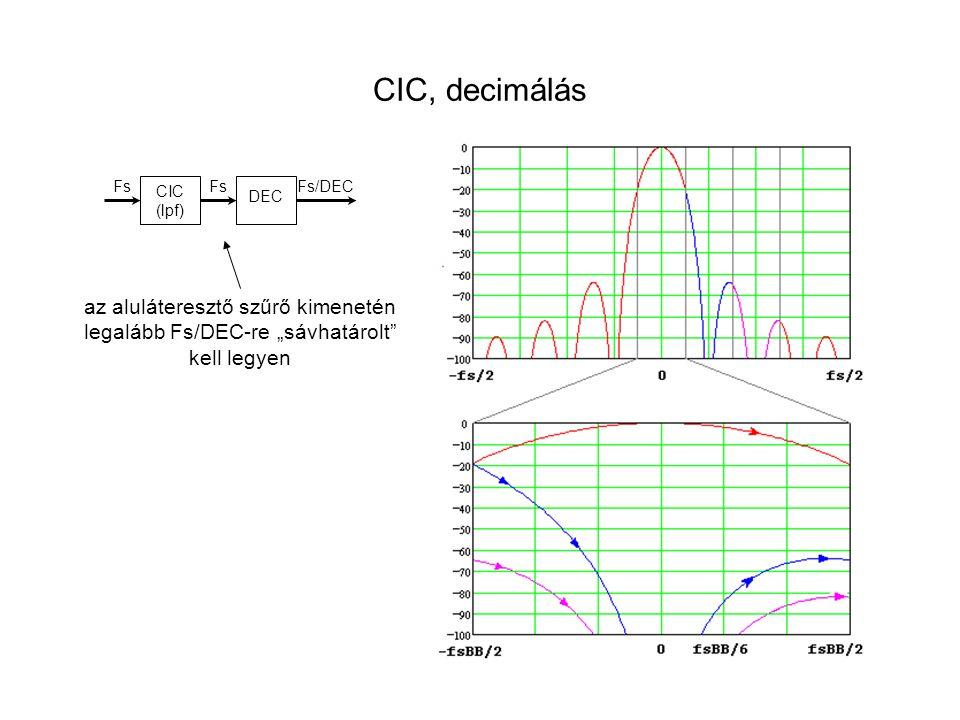 CIC, decimálás az aluláteresztő szűrő kimenetén