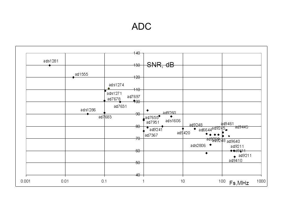 ADC SNR, dB Fs,MHz