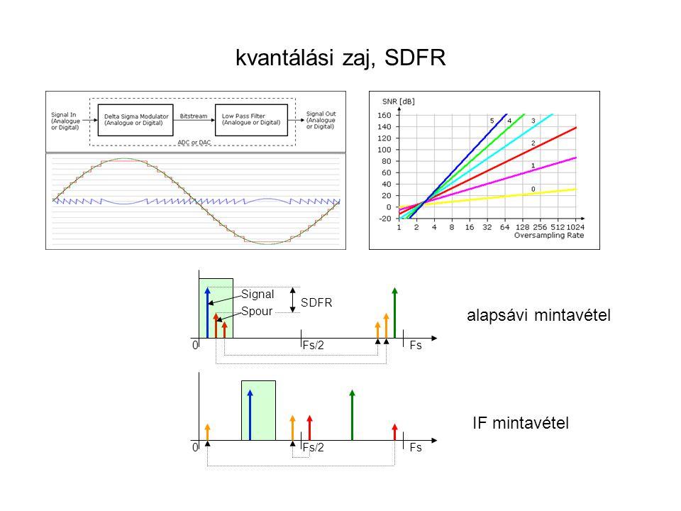 kvantálási zaj, SDFR alapsávi mintavétel IF mintavétel Fs/2 Fs Signal