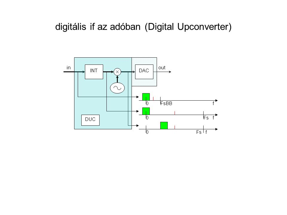 digitális if az adóban (Digital Upconverter)
