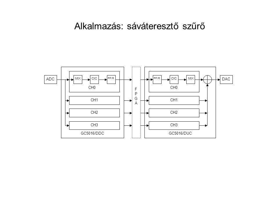 Alkalmazás: sáváteresztő szűrő
