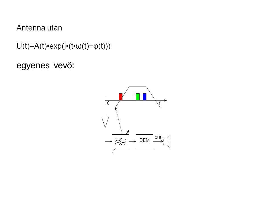 Antenna után U(t)=A(t)•exp(j•(t•ω(t)+φ(t))) egyenes vevő: