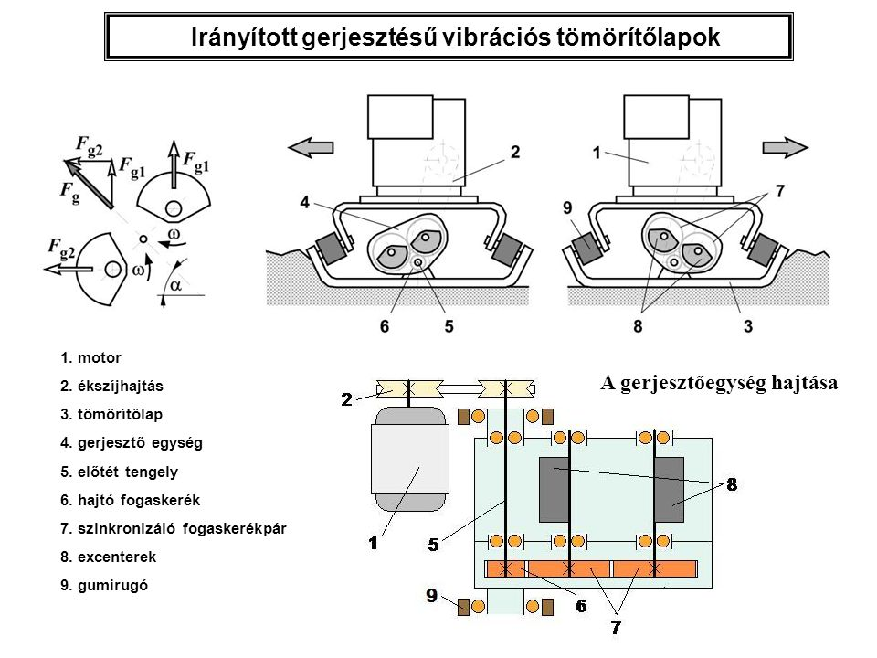 Irányított gerjesztésű vibrációs tömörítőlapok
