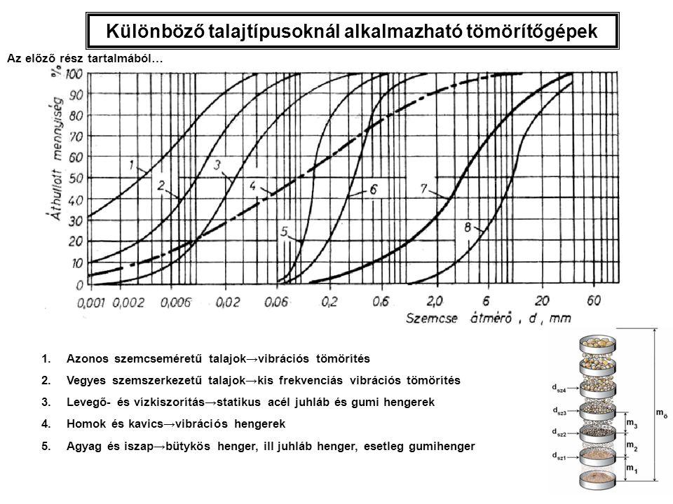 Különböző talajtípusoknál alkalmazható tömörítőgépek