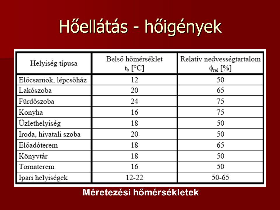 Méretezési hőmérsékletek