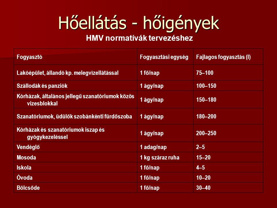 Hőellátás - hőigények HMV normatívák tervezéshez Fogyasztó