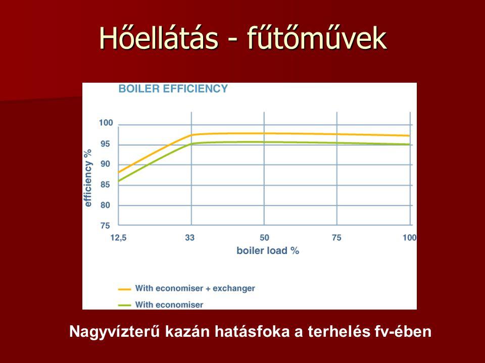 Nagyvízterű kazán hatásfoka a terhelés fv-ében