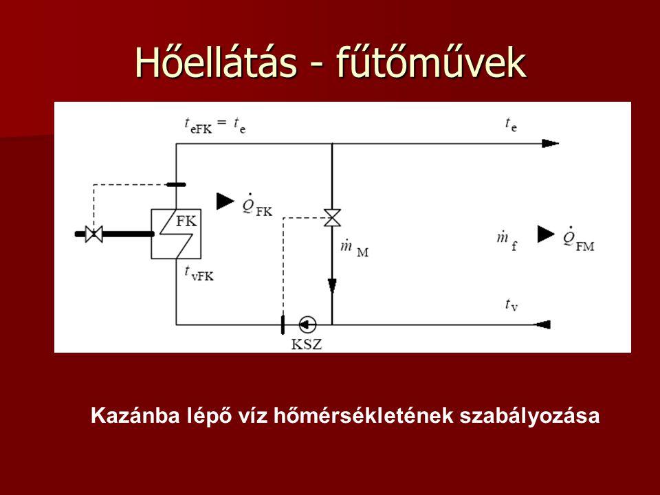 Kazánba lépő víz hőmérsékletének szabályozása