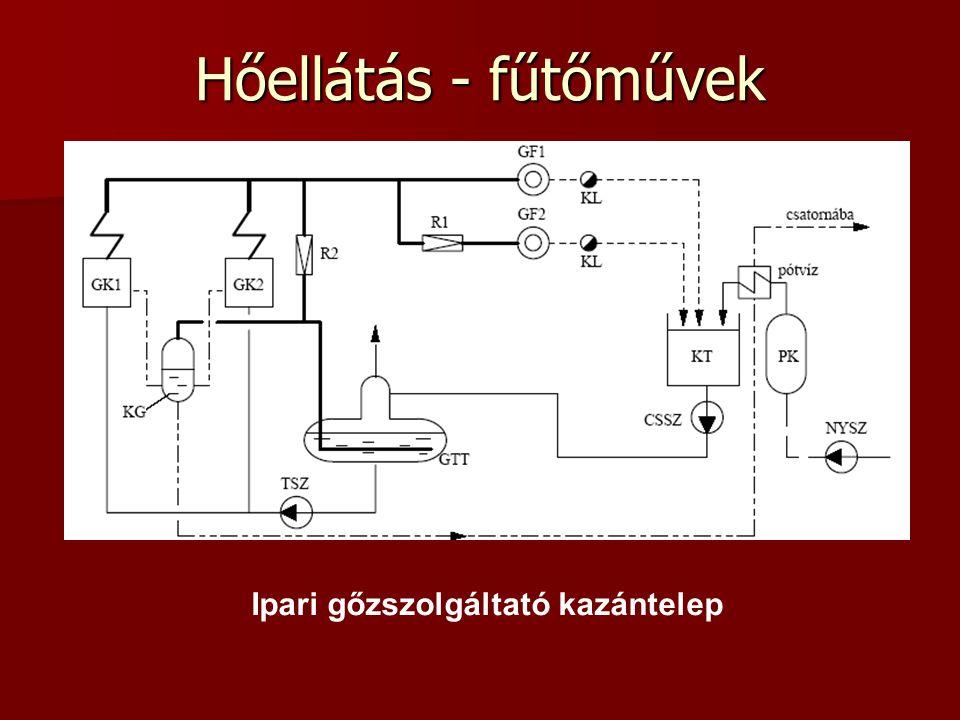 Ipari gőzszolgáltató kazántelep