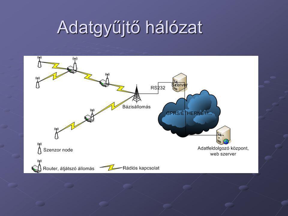 Adatgyűjtő hálózat