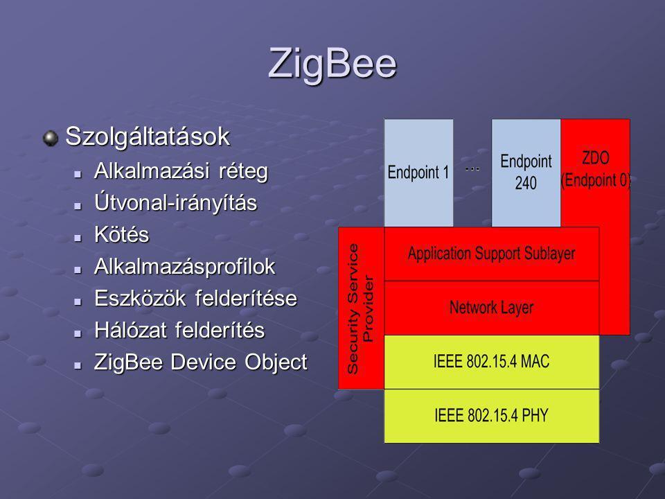 ZigBee Szolgáltatások Alkalmazási réteg Útvonal-irányítás Kötés