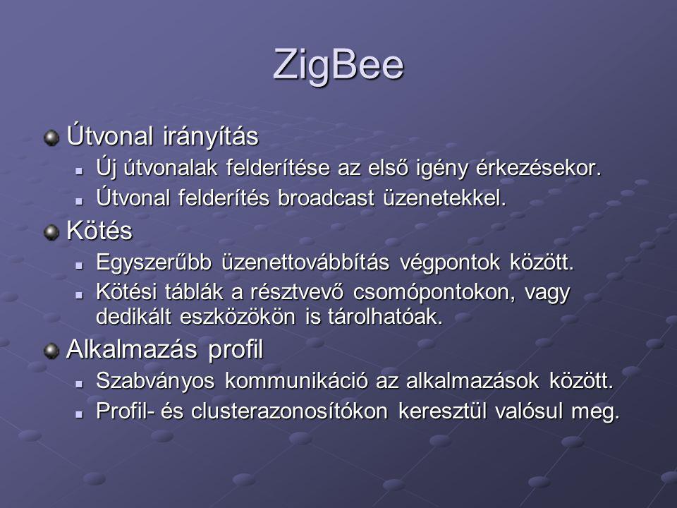 ZigBee Útvonal irányítás Kötés Alkalmazás profil