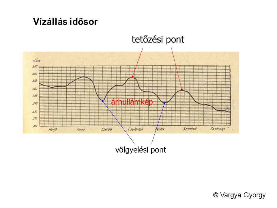 Vízállás idősor tetőzési pont árhullámkép völgyelési pont