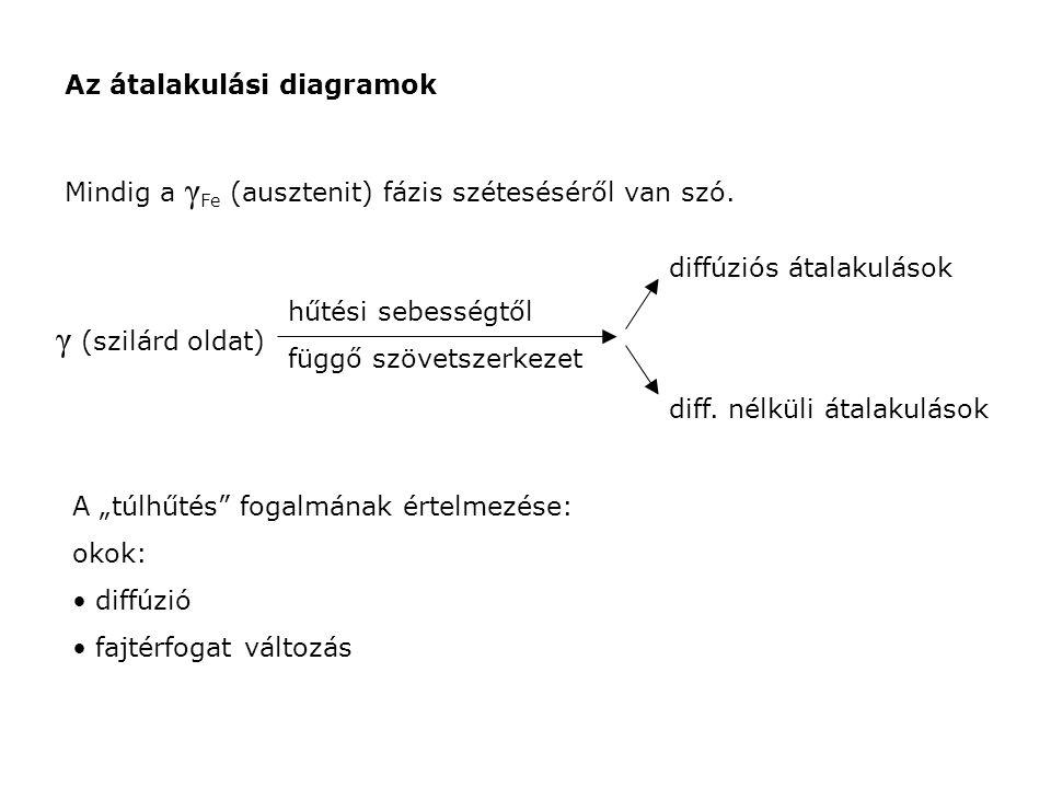 γ (szilárd oldat) Az átalakulási diagramok