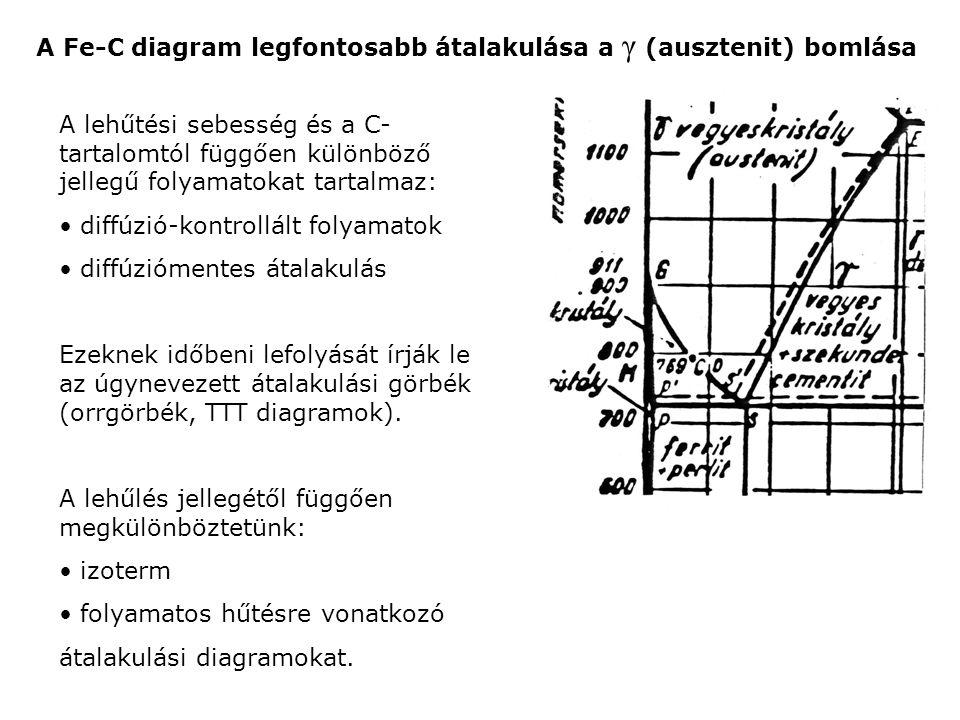 A Fe-C diagram legfontosabb átalakulása a γ (ausztenit) bomlása