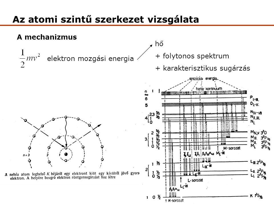Az atomi szintű szerkezet vizsgálata