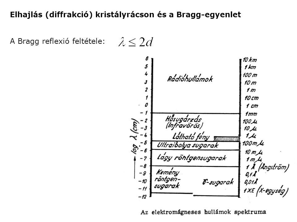 Elhajlás (diffrakció) kristályrácson és a Bragg-egyenlet
