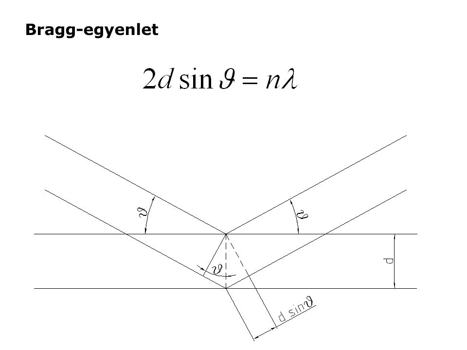 Bragg-egyenlet