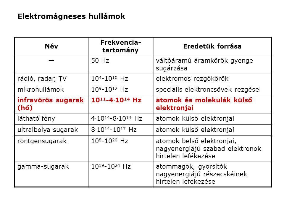 Frekvencia-tartomány