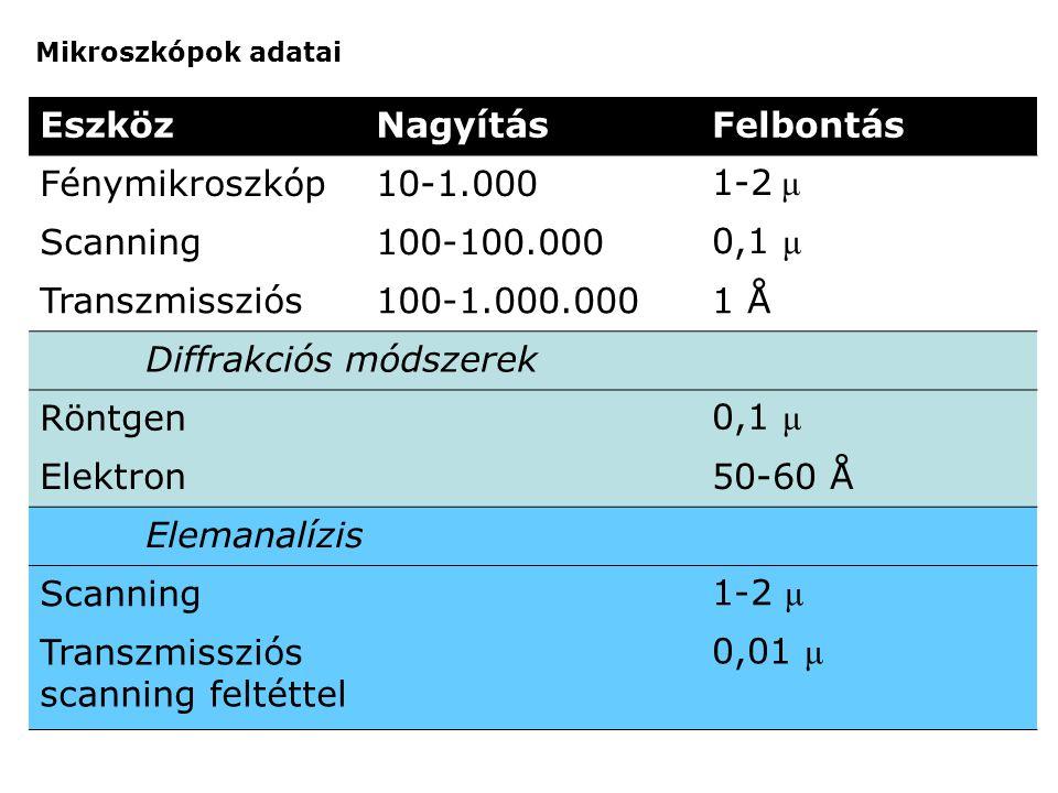 Diffrakciós módszerek Röntgen Elektron 50-60 Å Elemanalízis