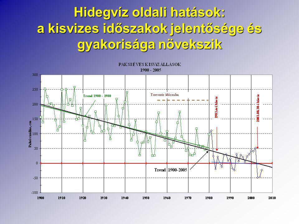 Hidegvíz oldali hatások: a kisvizes időszakok jelentősége és gyakorisága növekszik