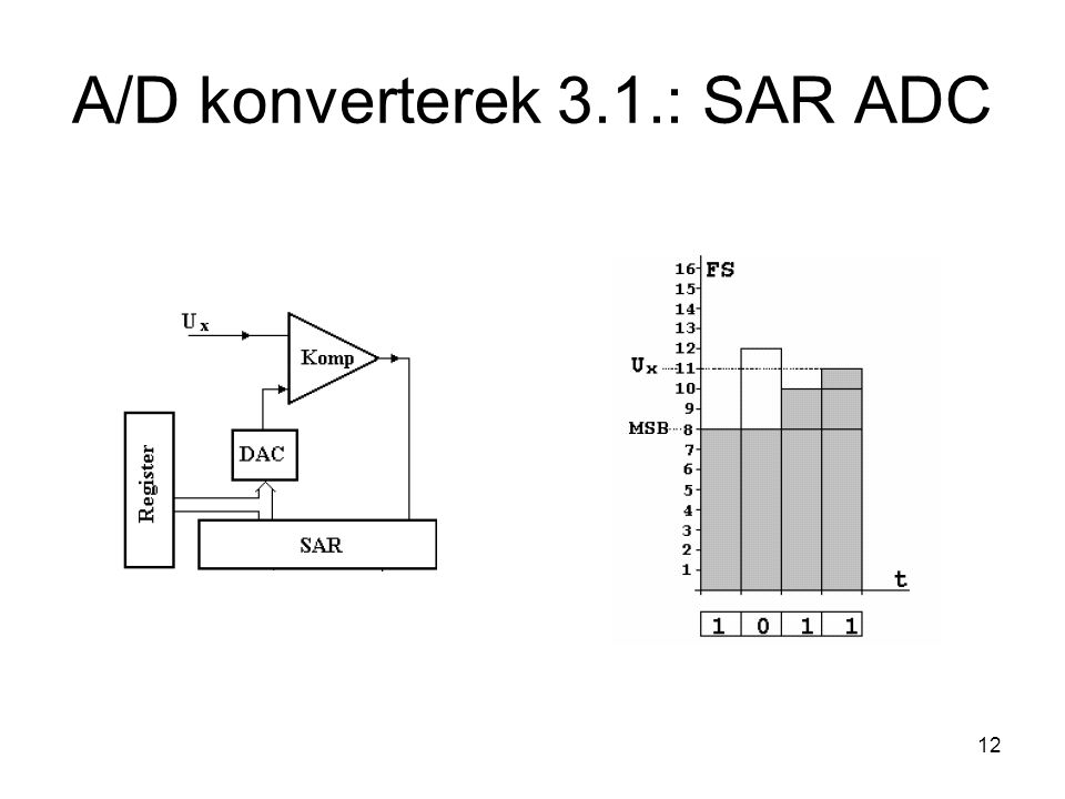 A/D konverterek 3.1.: SAR ADC