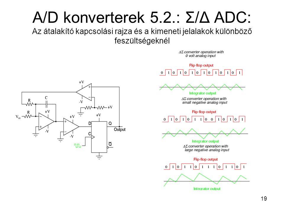 A/D konverterek 5.2.: Σ/Δ ADC: Az átalakító kapcsolási rajza és a kimeneti jelalakok különböző feszültségeknél