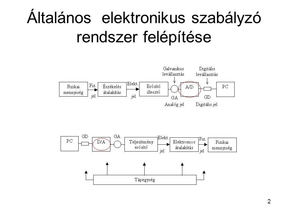 Általános elektronikus szabályzó rendszer felépítése