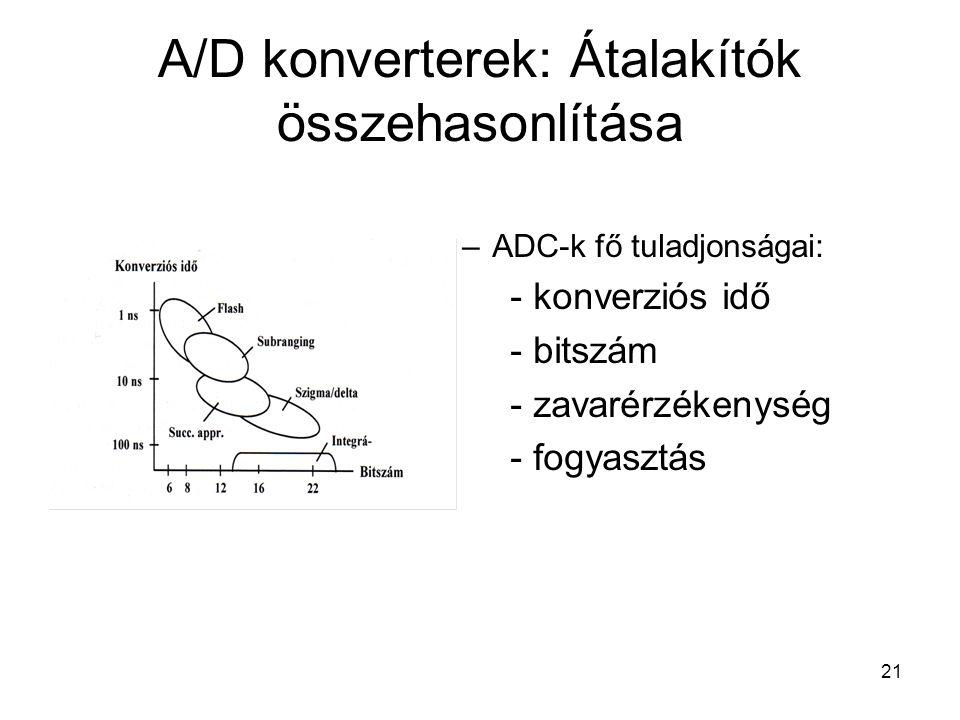 A/D konverterek: Átalakítók összehasonlítása