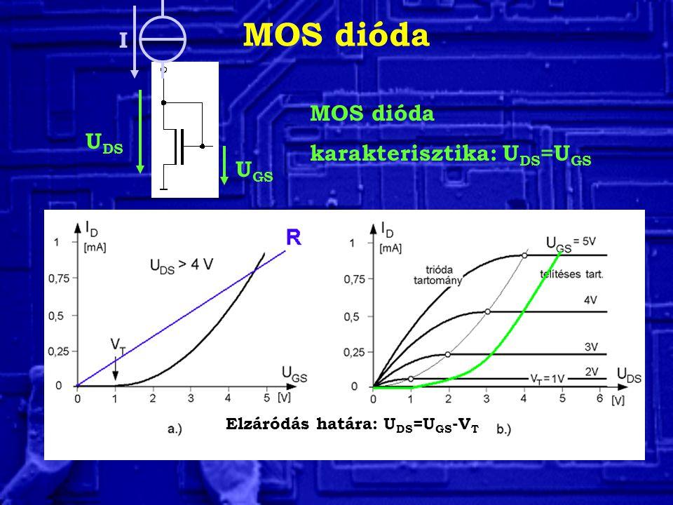 MOS dióda I MOS dióda karakterisztika: UDS=UGS UDS UGS