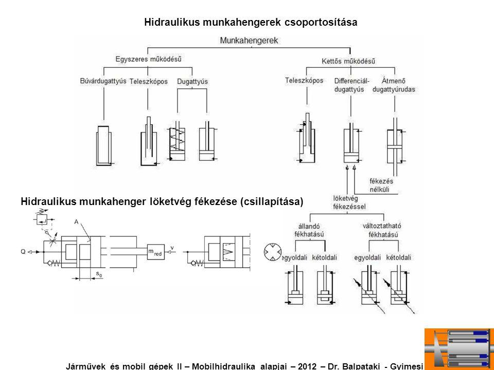 Hidraulikus munkahengerek csoportosítása