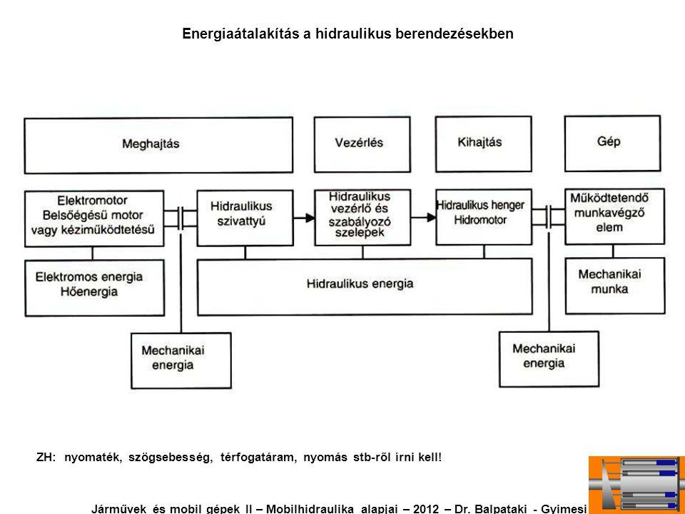 Energiaátalakítás a hidraulikus berendezésekben