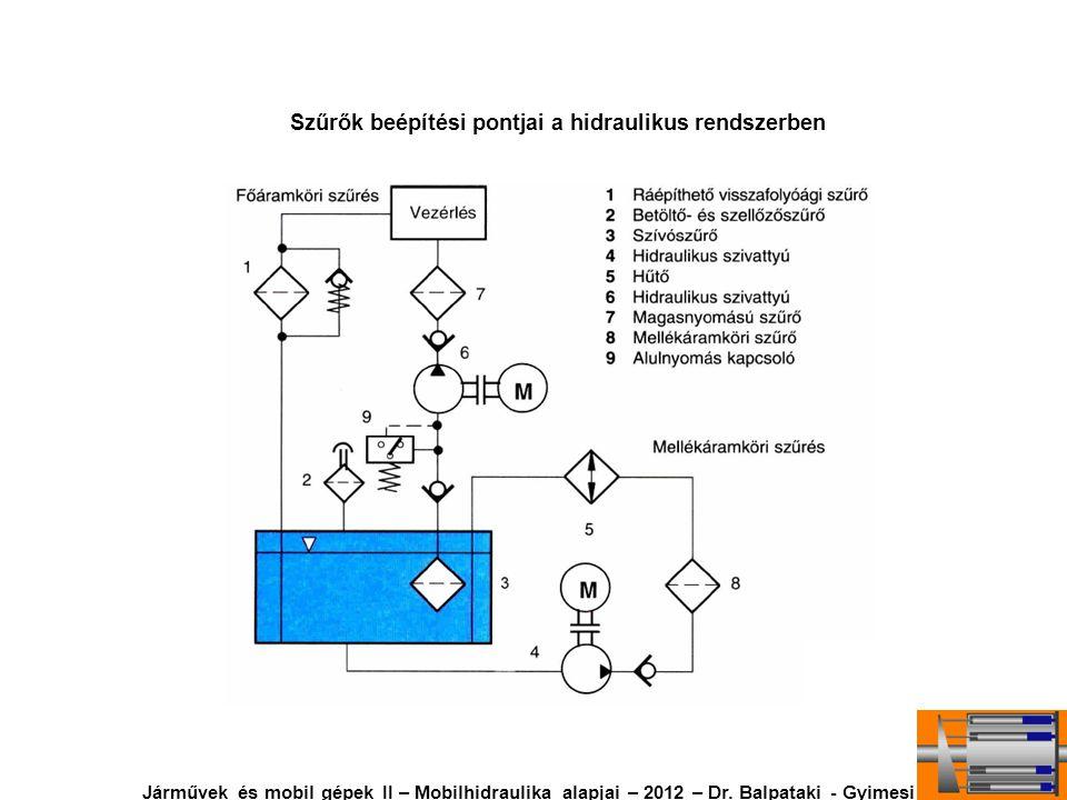 Szűrők beépítési pontjai a hidraulikus rendszerben