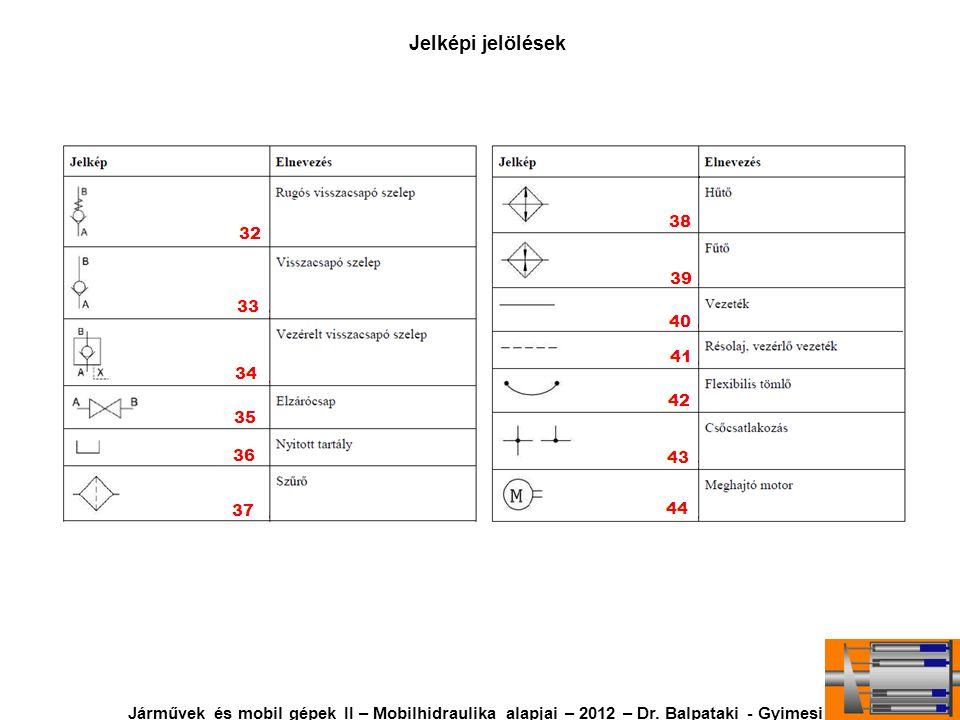 Jelképi jelölések Járművek és mobil gépek II – Mobilhidraulika alapjai – 2012 – Dr.