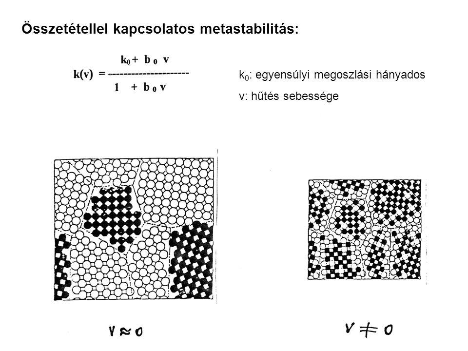 Összetétellel kapcsolatos metastabilitás: