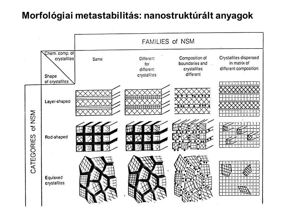 Morfológiai metastabilitás: nanostruktúrált anyagok