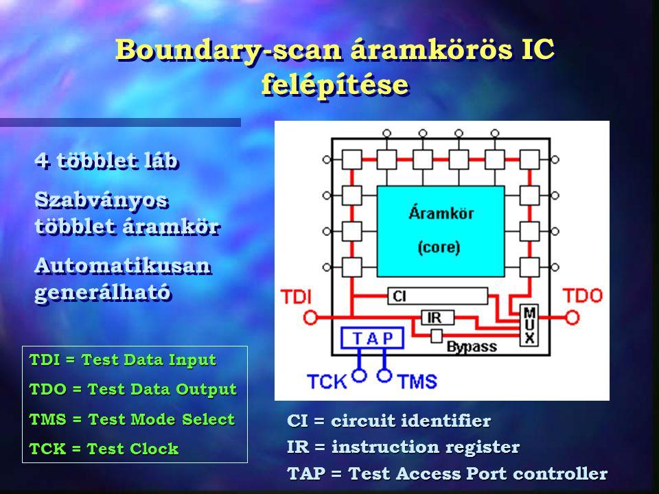 Boundary-scan áramkörös IC felépítése