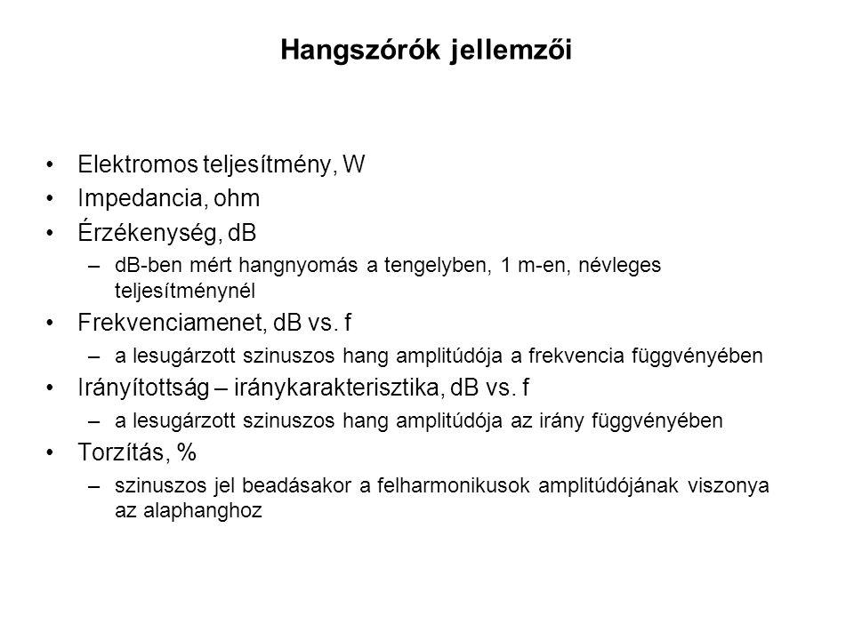 Hangszórók jellemzői Elektromos teljesítmény, W Impedancia, ohm