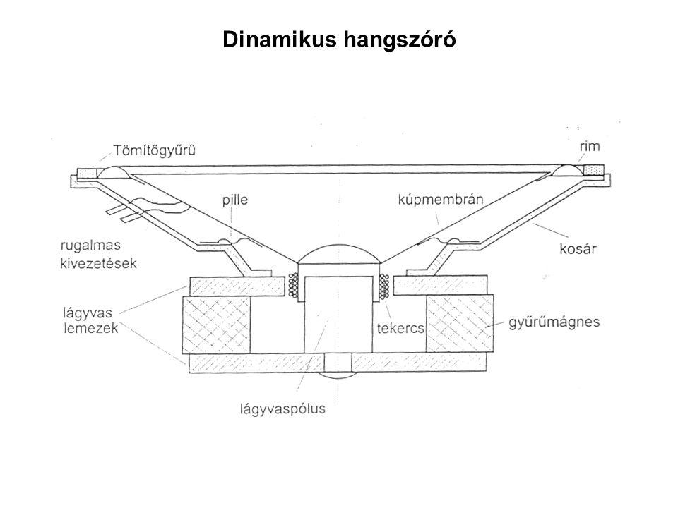 Dinamikus hangszóró
