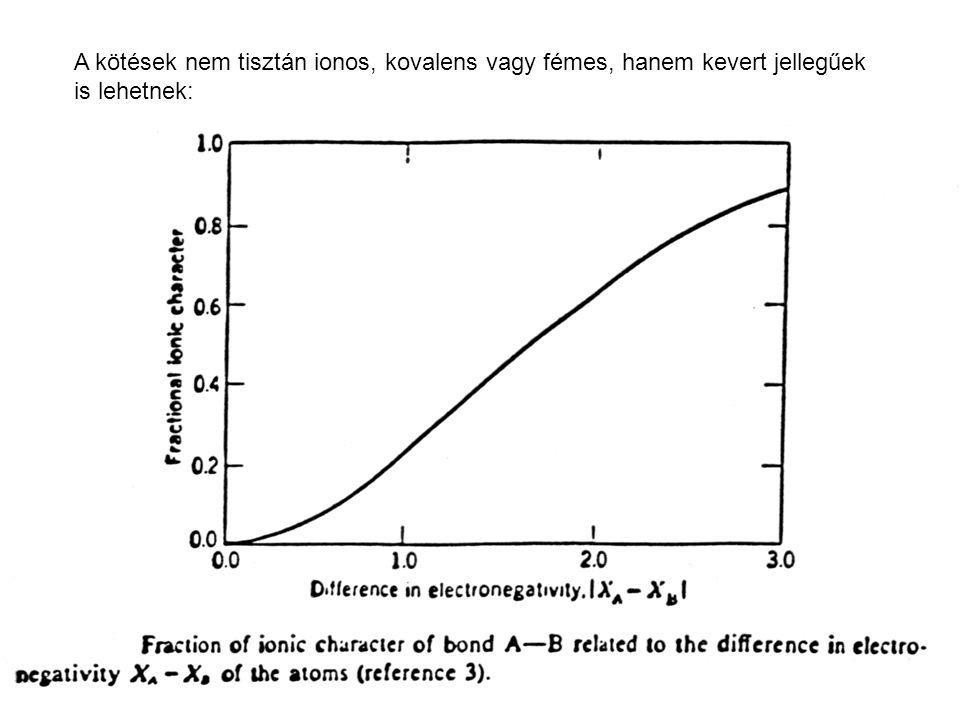 A kötések nem tisztán ionos, kovalens vagy fémes, hanem kevert jellegűek is lehetnek:
