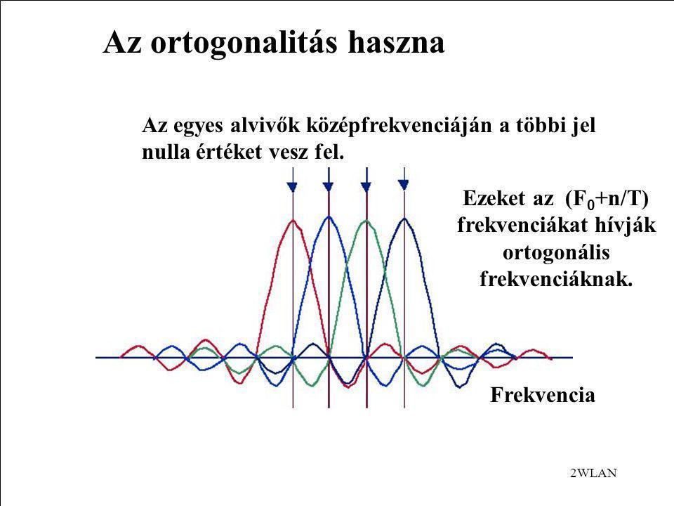Ezeket az (F0+n/T) frekvenciákat hívják ortogonális frekvenciáknak.